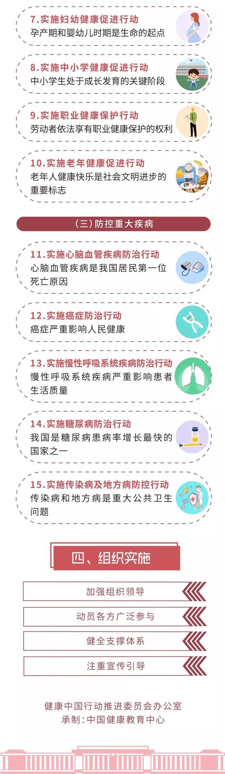 一张图让你读懂国务院关于实施健康中国行动的意见,还不赶紧了解下!