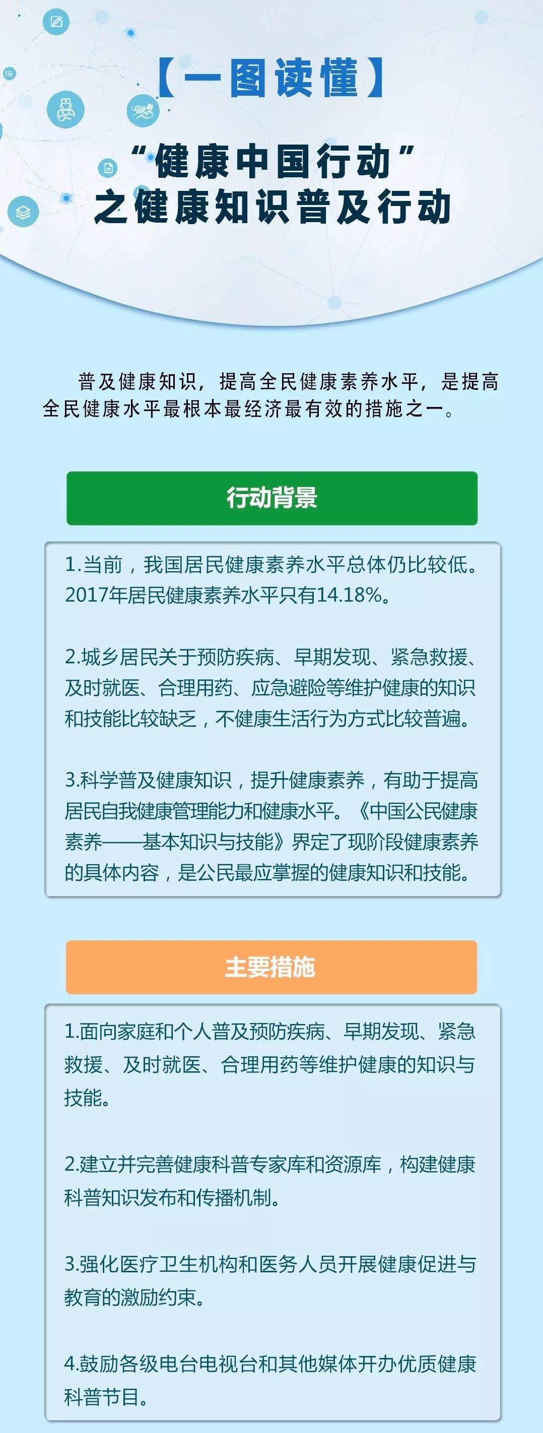 """【一图读懂】""""健康中国行动""""推出的健康知识普及专项行动,包含了哪些内容?"""