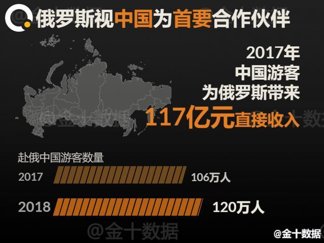 对华出口4400吨大豆后,俄罗斯又再押注中国这一117亿市场!