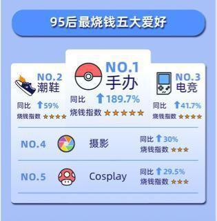 """【夜读】95后""""烧钱""""的爱好中,暗藏千亿蓝海市场"""