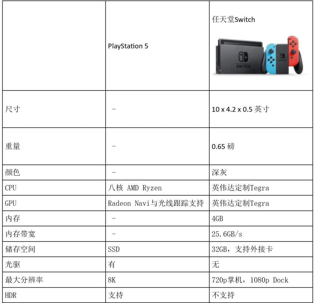 索尼PS5一出,任天堂Switch的光芒不再?