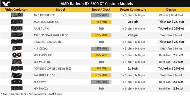 RX5700显卡汇总 Vega9跑分超MX 230