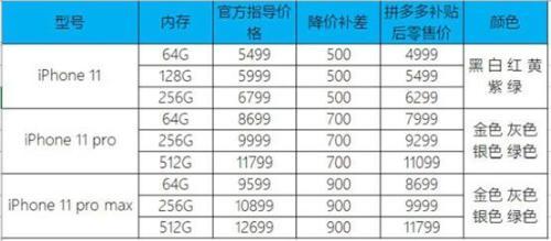 拼多多开售iPhone 11 最高降幅达900元