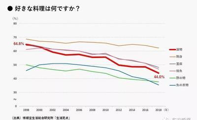喜欢吃寿司的人在减少,日本人正在远离日本料理?