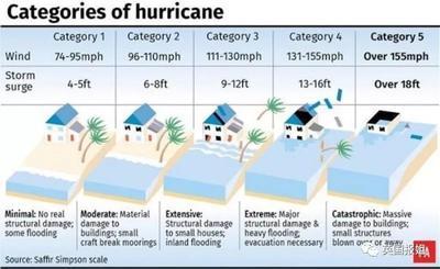 史上最强台风席卷日本!预测要死8000人什么鬼?