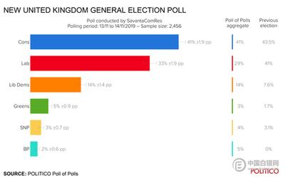 保守党支持率创2017年以来最高 约翰逊承诺结束英退不确定性