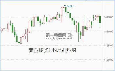 """贸易局势""""阴晴不定"""" 黄金期货震荡不休"""