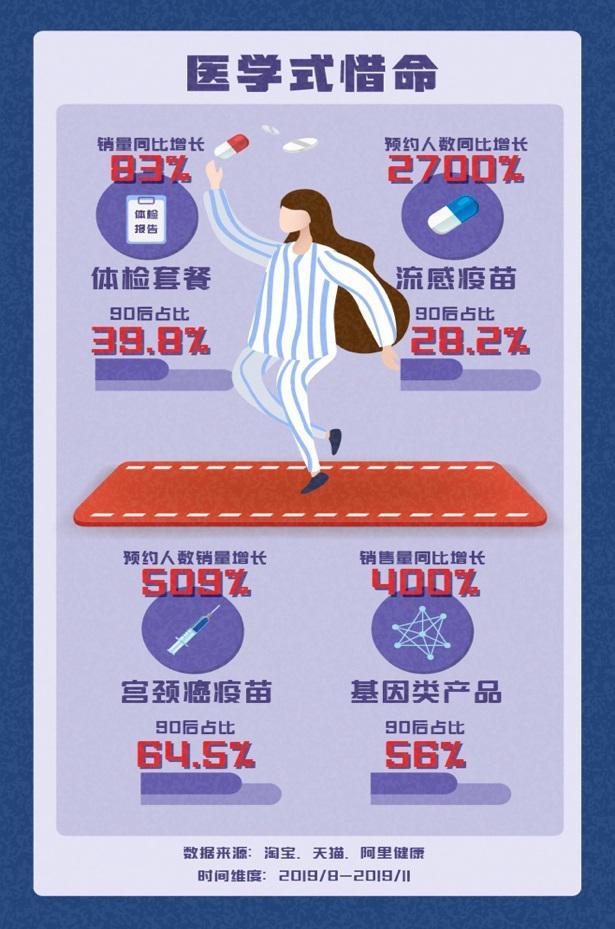 《90 后惜命指南》,食补、运动、医疗成最受欢迎方式