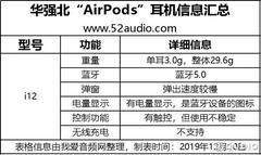在华强北入了10款山寨 AirPods:大开眼界
