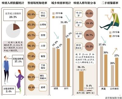 北京成人烟民为363万人:控烟令实施四年 吸烟率下降