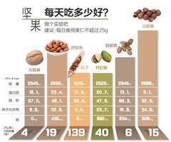 每天吃多少坚果好?如何存放不回潮?一组实验告诉你