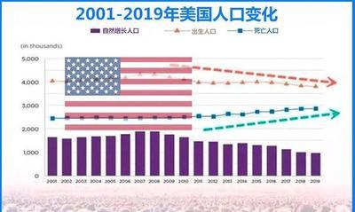 今日图表:2019年,日本出生人口86万,美国95.7万,中国多少呢?
