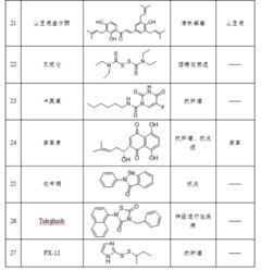 好消息!一批老药和中药可能对新型肺炎治疗有效!中科院上海药物所和上海科技大学联合研究团队刚公布