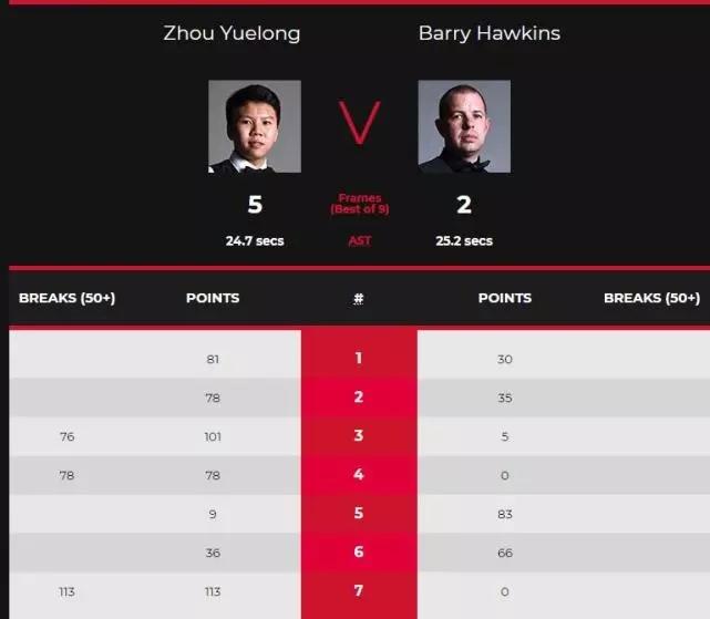 斯诺克欧洲大师赛:周跃龙淘汰霍金斯晋级4强