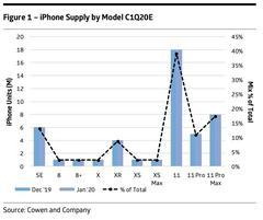 产业链称苹果已开始试产iPhone 9 国行版售价或2999元起