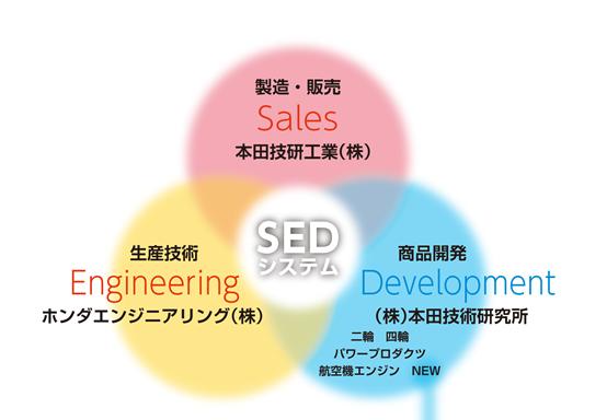 本田创立以来最大胆组织调整:四轮车研发业务整合入总部