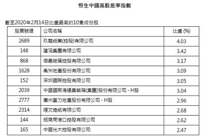 禹洲地产纳入恒生中国高股息率指数成分股