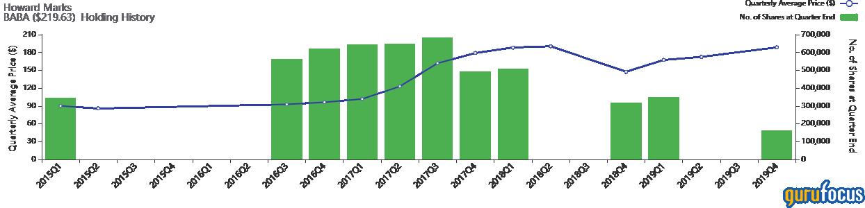 橡树资本Q4持仓:买入阿里巴巴和博通 重仓能源和金融服务股