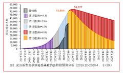 最新!交大医学院团队分阶段估计武汉市新冠肺炎疫情趋势