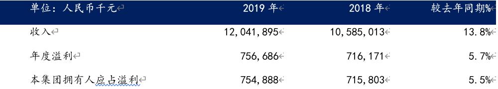 中软国际2019年业绩逆势增长