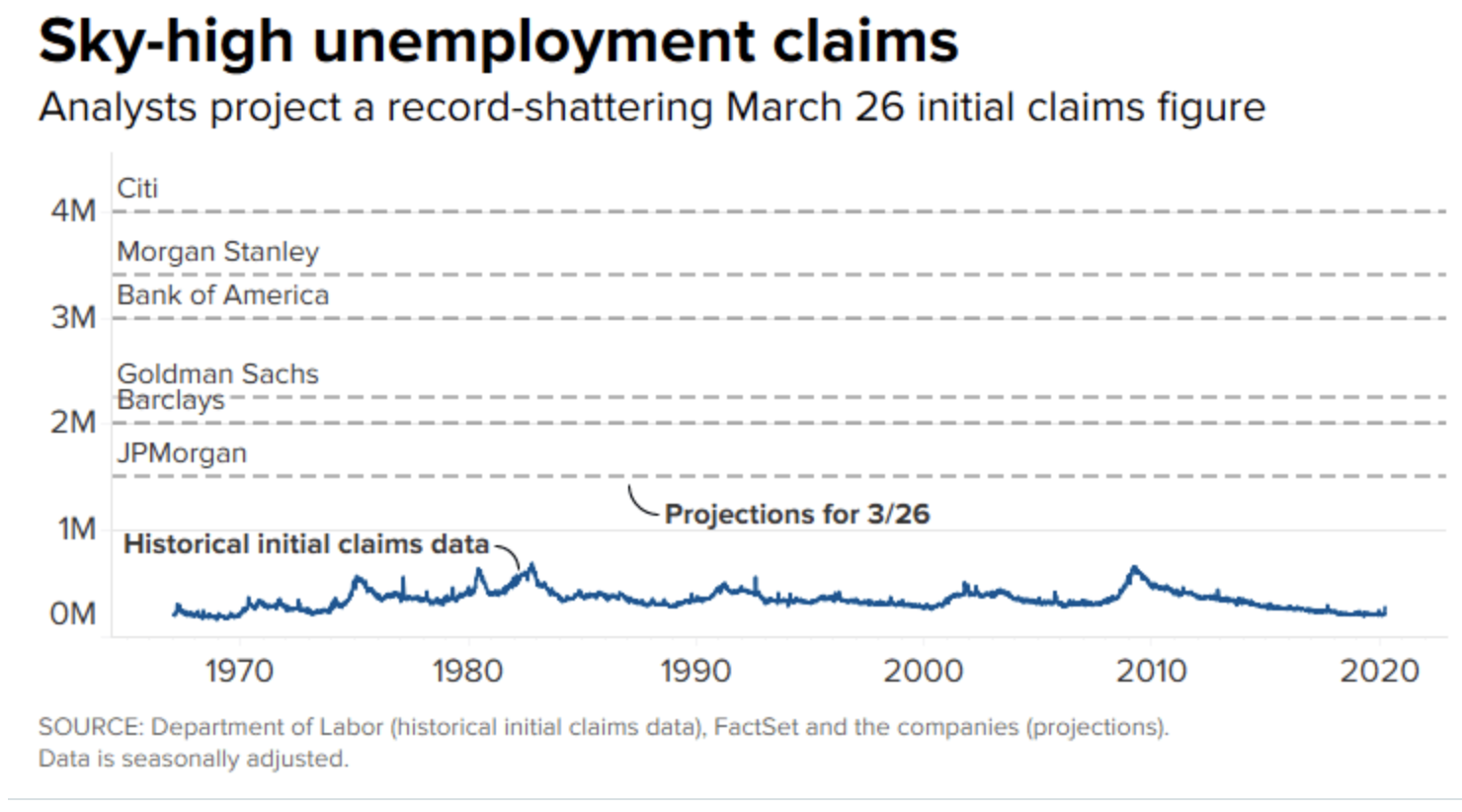上周美初请数据恐激增至创纪录的四百万 远超金融危机时期