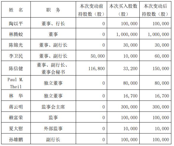 两家股份行董高监近4000万增持自家股票 某富豪董事一人花1500万