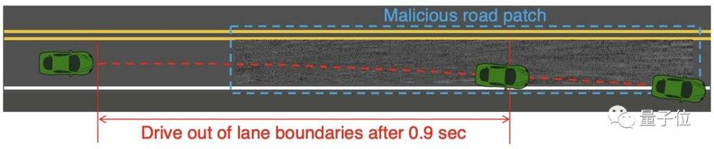 """路上铺个""""补丁"""",智能汽车高速途中瞬间失控,应用最广自动驾驶技术被曝漏洞"""