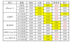 618大战正式开启!最便宜的iPhone 11在哪买?