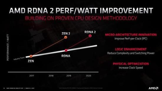 AMD确认big Navi用上RDNA2 能效提升50%支持光追