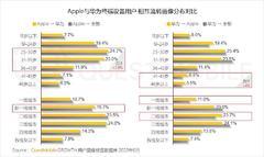 智能手机的2020:华米OV围战苹果,5G厮杀激烈