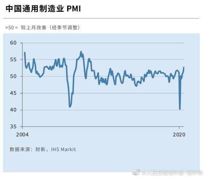 """中国这一经济指标好转,让外媒集体直呼""""超预期"""""""