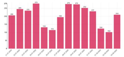 捷克新增210例新冠肺炎确诊病例 累计确诊17008例